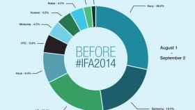 Descubre la repercusión en Twitter durante el IFA 2014 de las grandes marcas