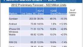 Adelantándonos al futuro; en 2012, Android superará al iPhone