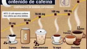 contenido-cafeina-01