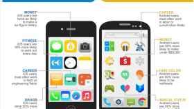Los usuarios de Android son más pobres, viejos y promiscuos que los de iOS, todo según un estudio