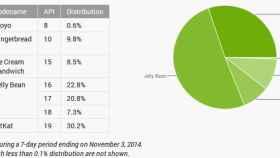 Informe Android Octubre: KitKat alcanza el 30%, Lollipop todavía no aparece