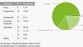 Informe Android marzo: KitKat no despega y Jelly Bean sigue creciendo