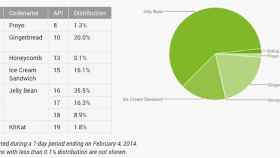 Informe Android: Las dos últimas versiones de Android (4.3 y 4.4) no llegan ni al 11% del total