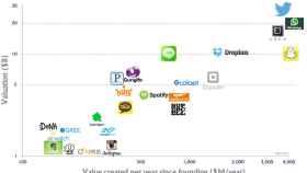 Aplicaciones multimillonarias: Más que apps, empresas con enorme poder