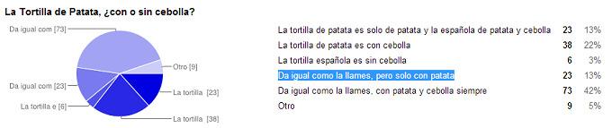 encuesta-tortilla-patata-cebolla