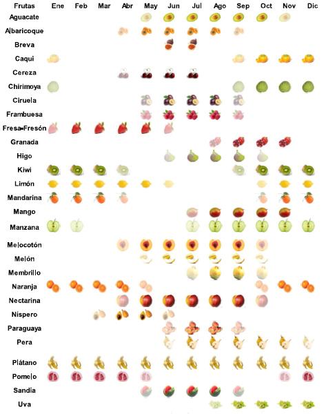 guia frutas verduras de temporada