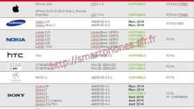 Los Xperia Z1, Ultra y Z1 Compact se actualizarán a Android 4.4.2 KitKat en Abril