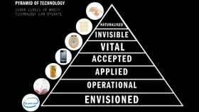 piramide tecnologia 2