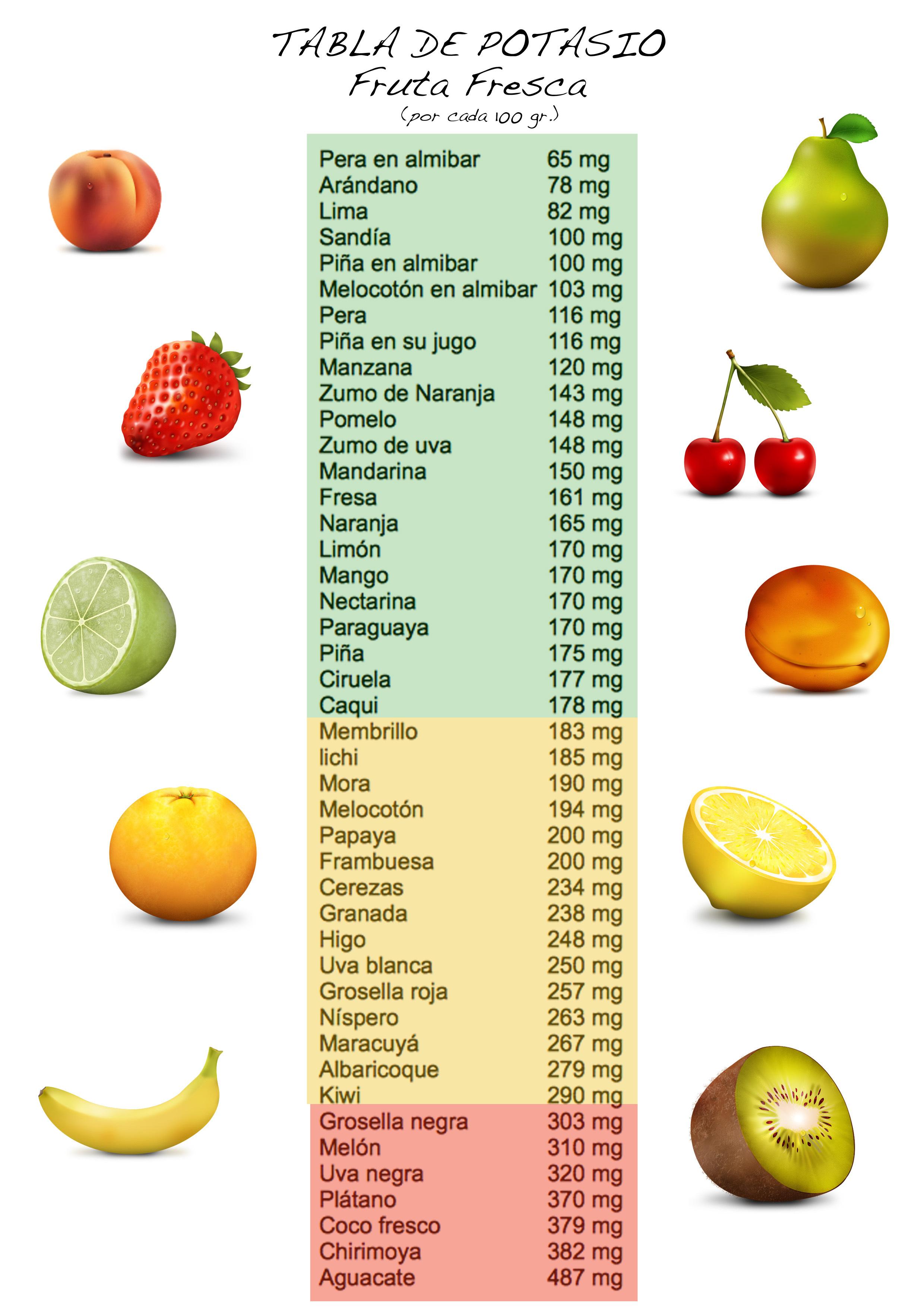 potasio-fruta