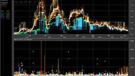 Imagen de archivo de stock.trading.