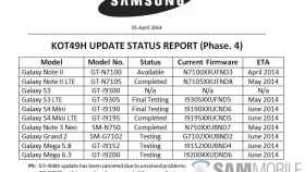 La lista de dispositivos de Samsung que actualizarán a Android 4.4.3 KitKat