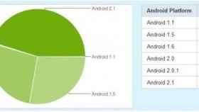 Android 2.1 ya es mayoría: ¿El final de la fragmentación?