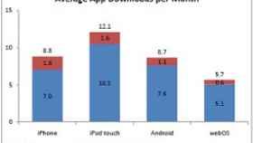 Android reverdece: 2º puesto en SO móviles