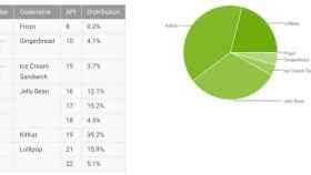 Informe Android septiembre: Lollipop ya está en el 21%