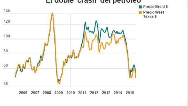 Evolución histórica del precio del petróleo.