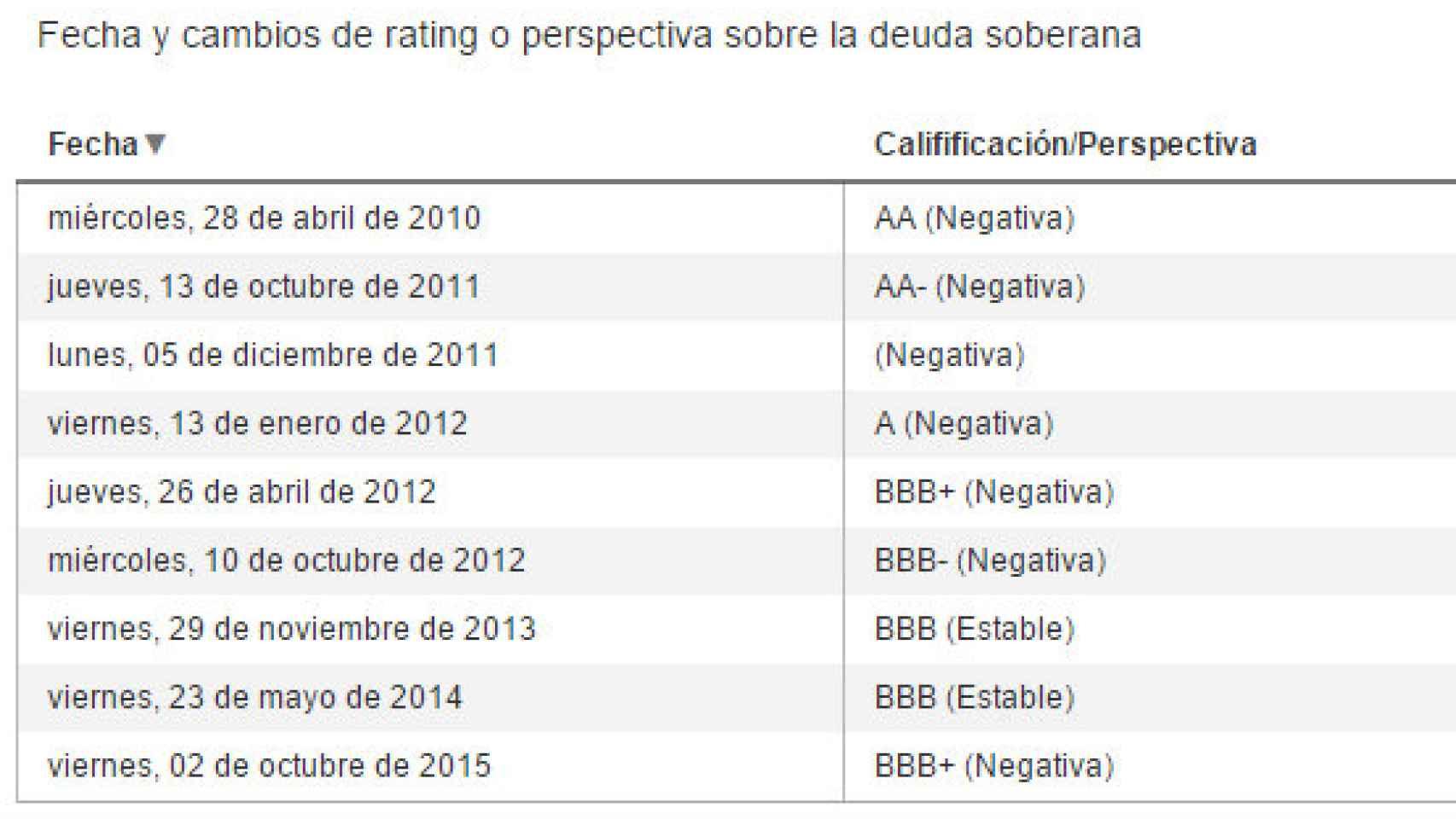 Los cambios de rating para España de S&P