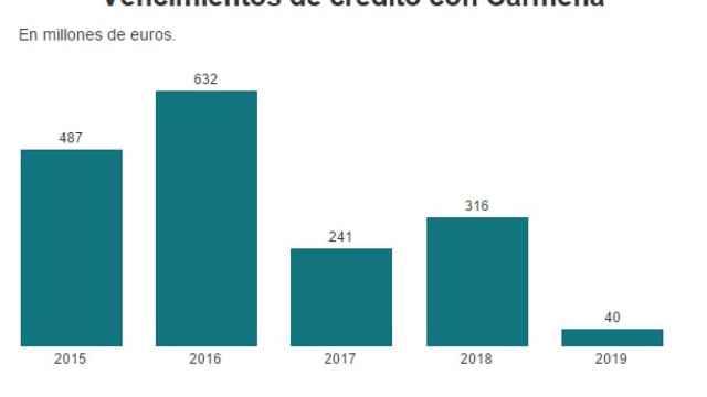 Vencimientos de deuda de Madrid