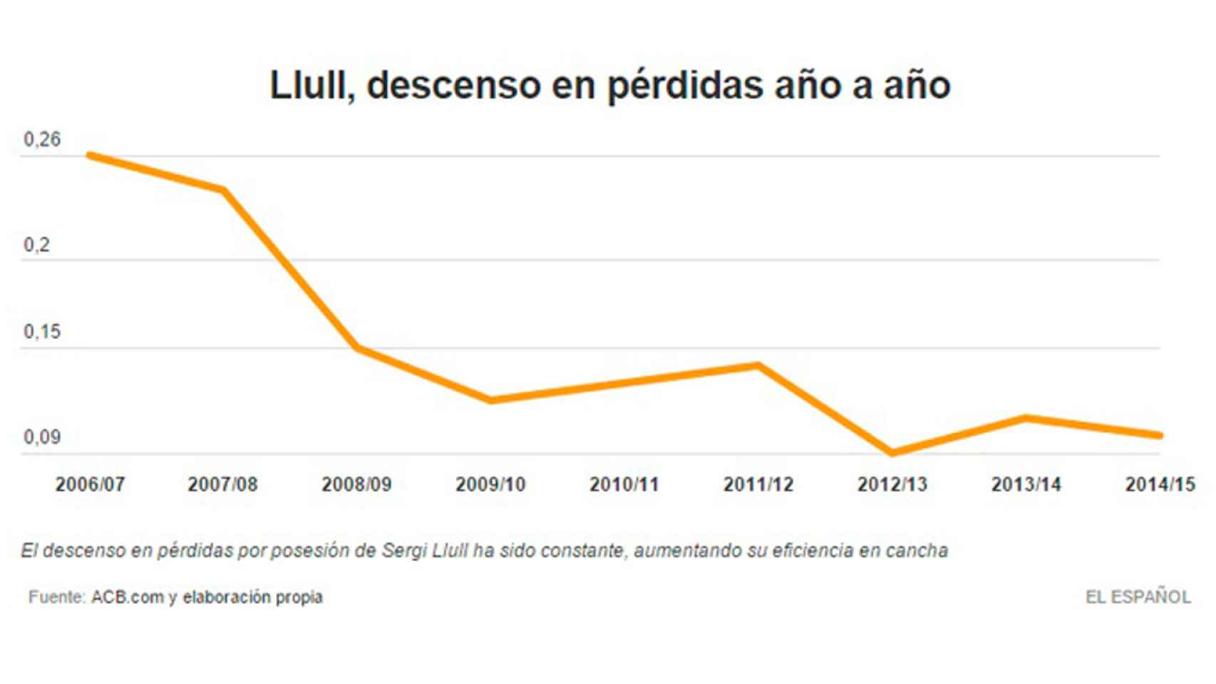 Pérdidas de Llull en ACB (2007-15)