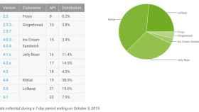 Informe Android octubre: Lollipop crece al 23,5% y KitKat sigue cayendo
