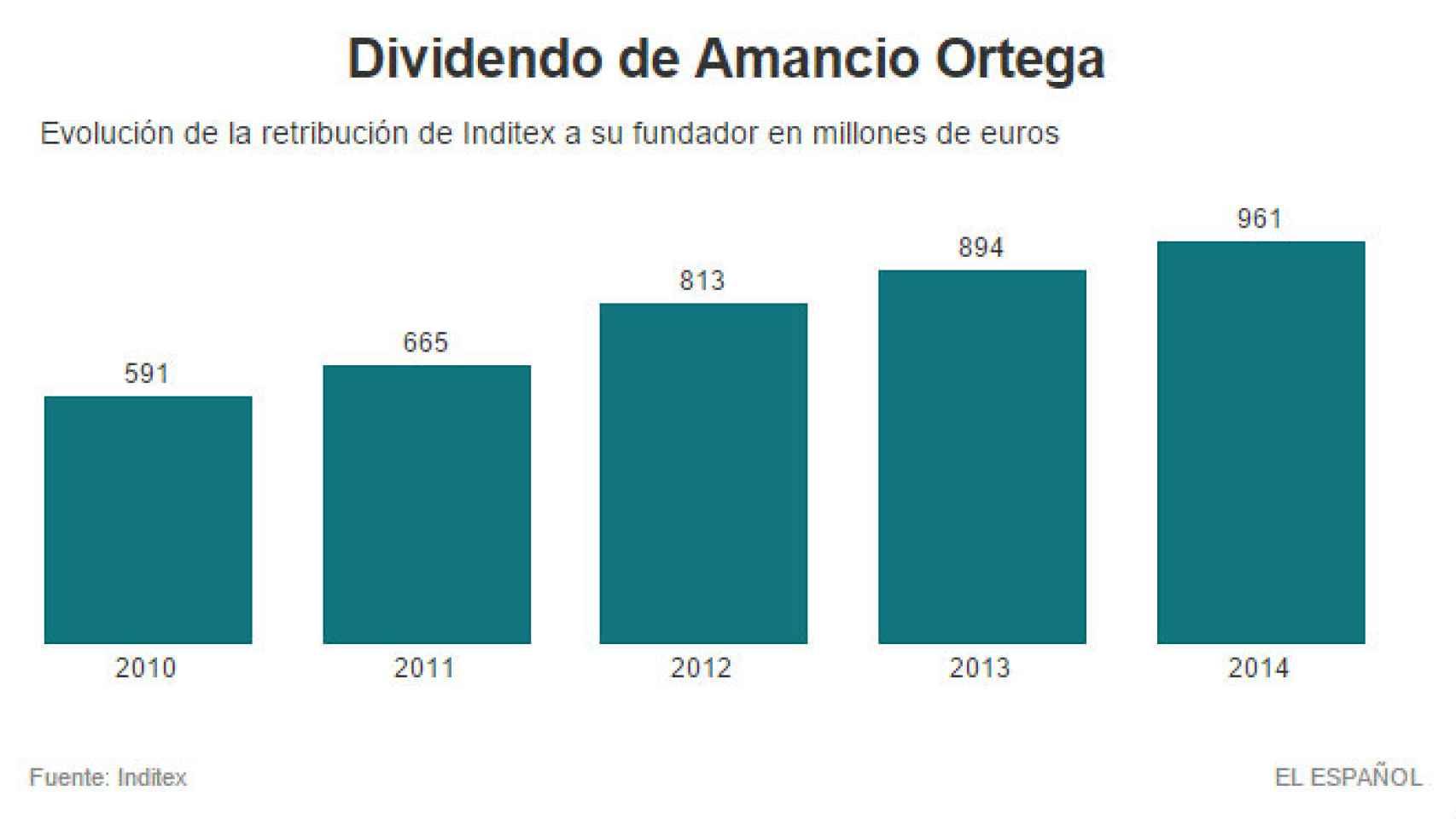 Evolución del dividendo de Amancio Ortega