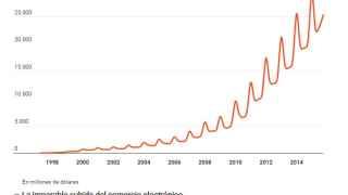 Evolución de ventas de Amazon desde su fundación.