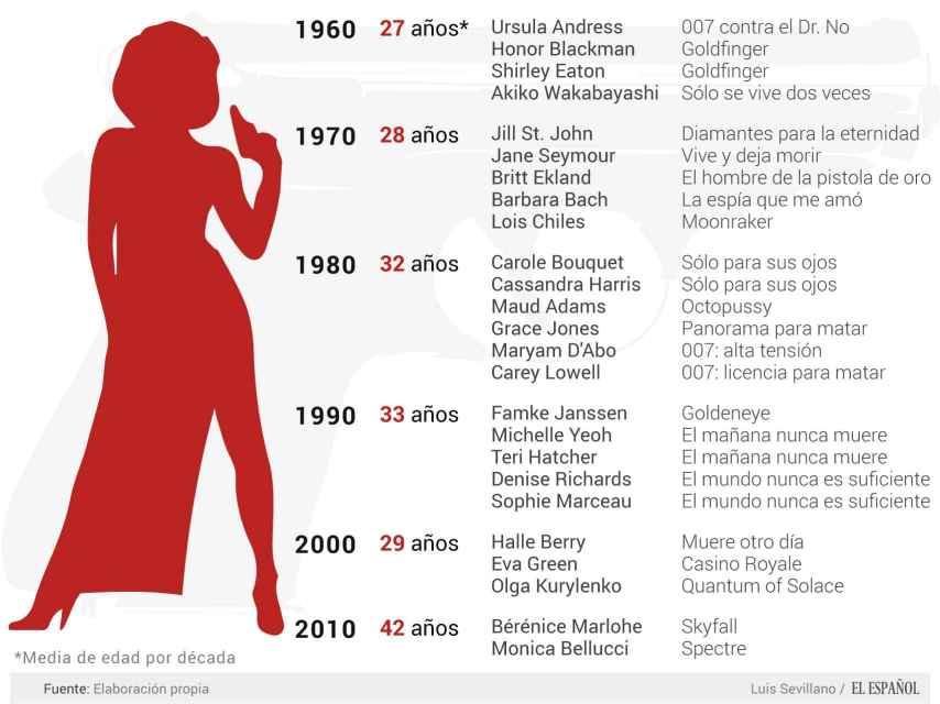 Las chicas Bond más conocidas