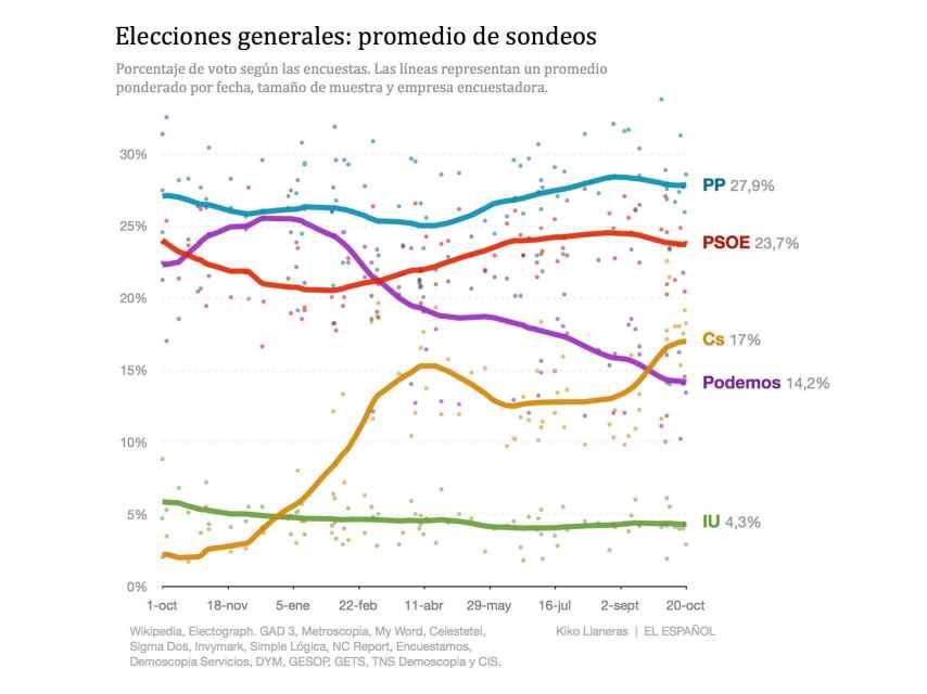 Las tendencias en la intención de voto