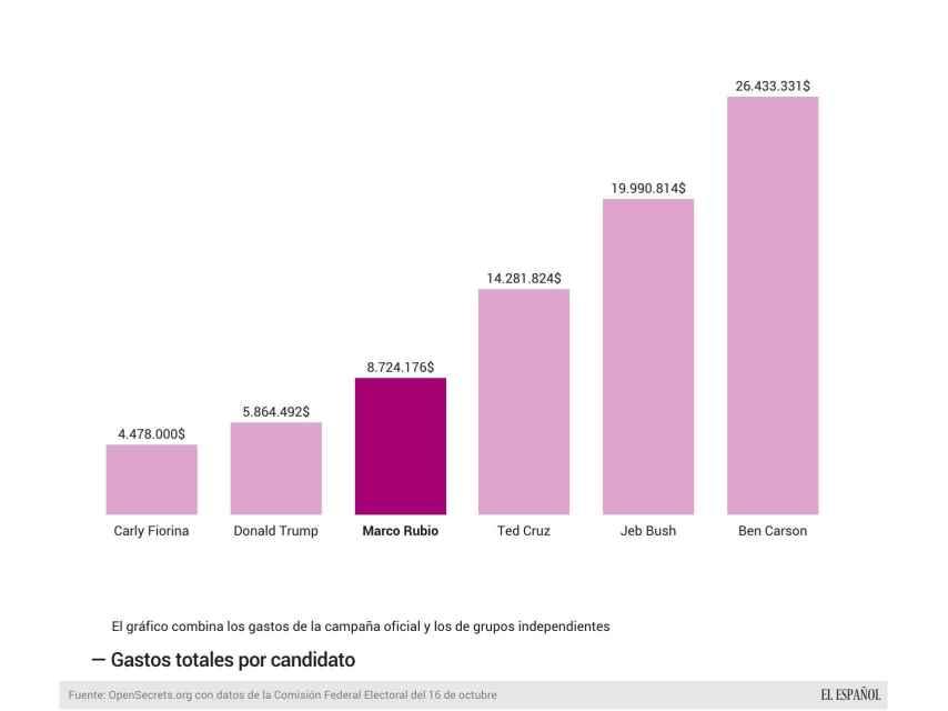 Rubio y los grupos que lo apoyan son de los que menos han gastado.