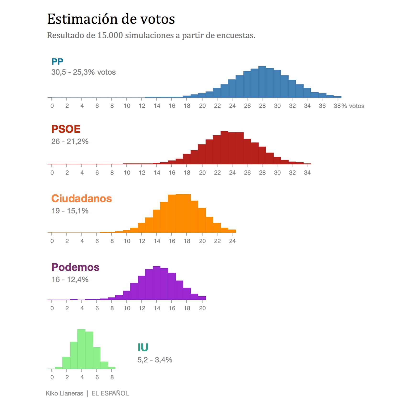A partir de estos votos se calculan los escaños