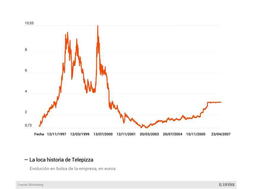 TelepizzaGrafico