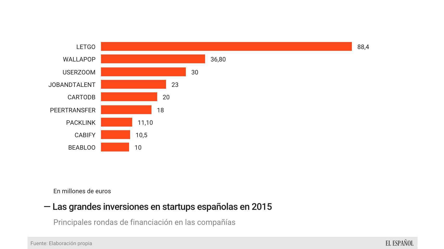 Las principales rondas de financiación de startups.