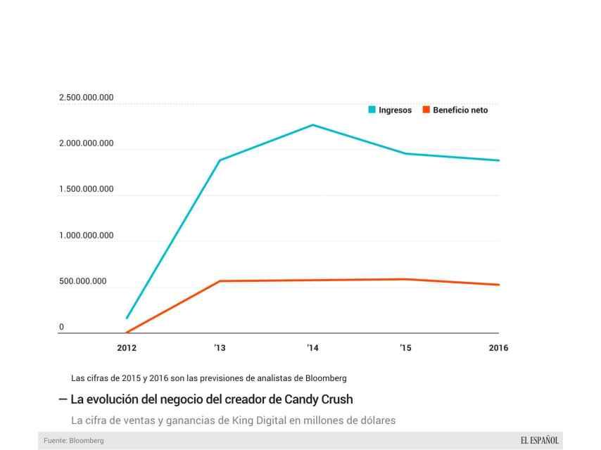 La evolución del negocio de Candy Crush.