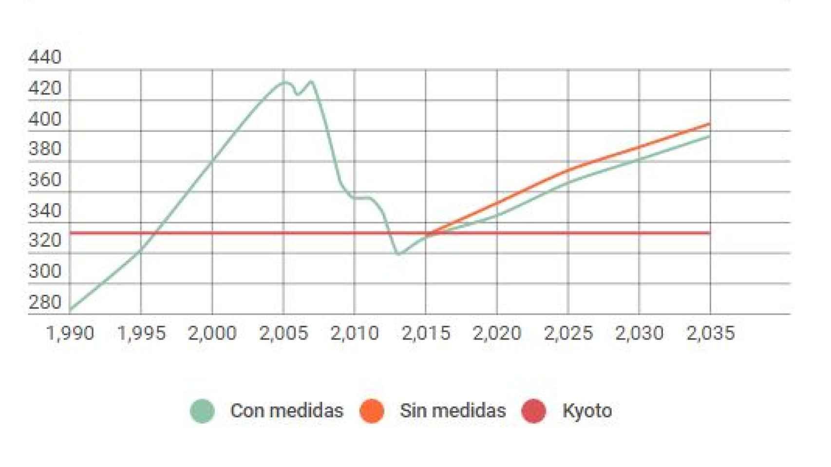 Emisiones de efecto invernadero en toneladas/ año y previsiones post-2015