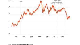 'El gráfico del día': el euro mira de reojo sus mínimos de 2003