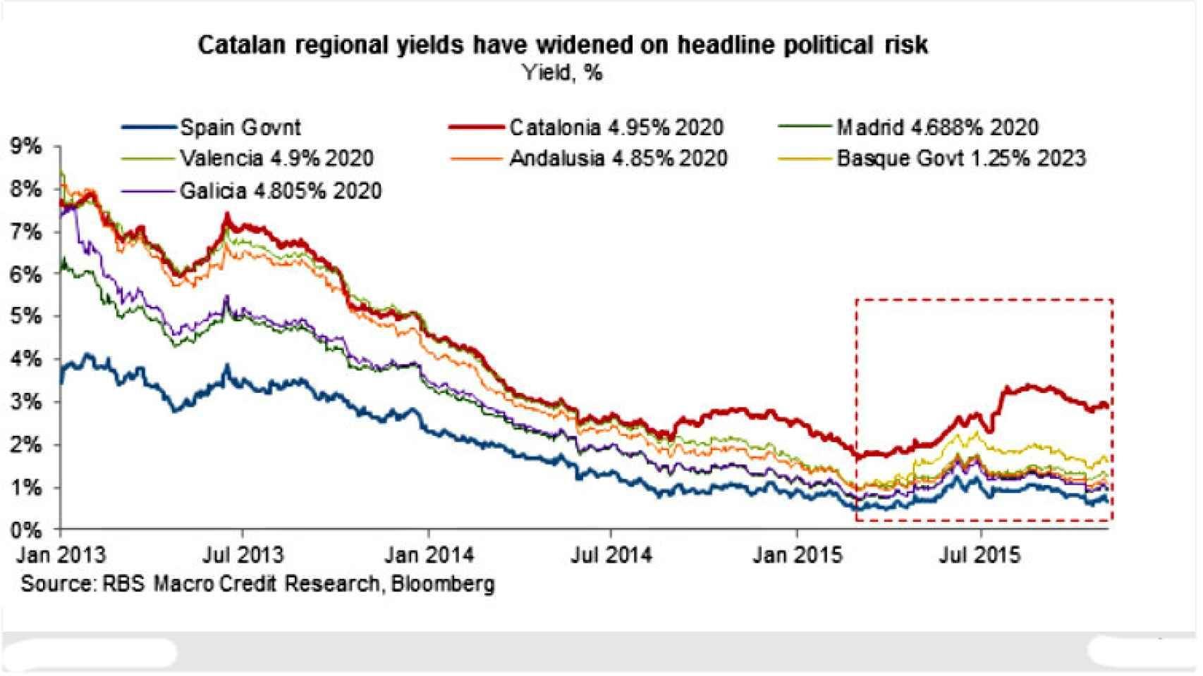 Rentabilidades de los bonos autonómicos a cinco años.
