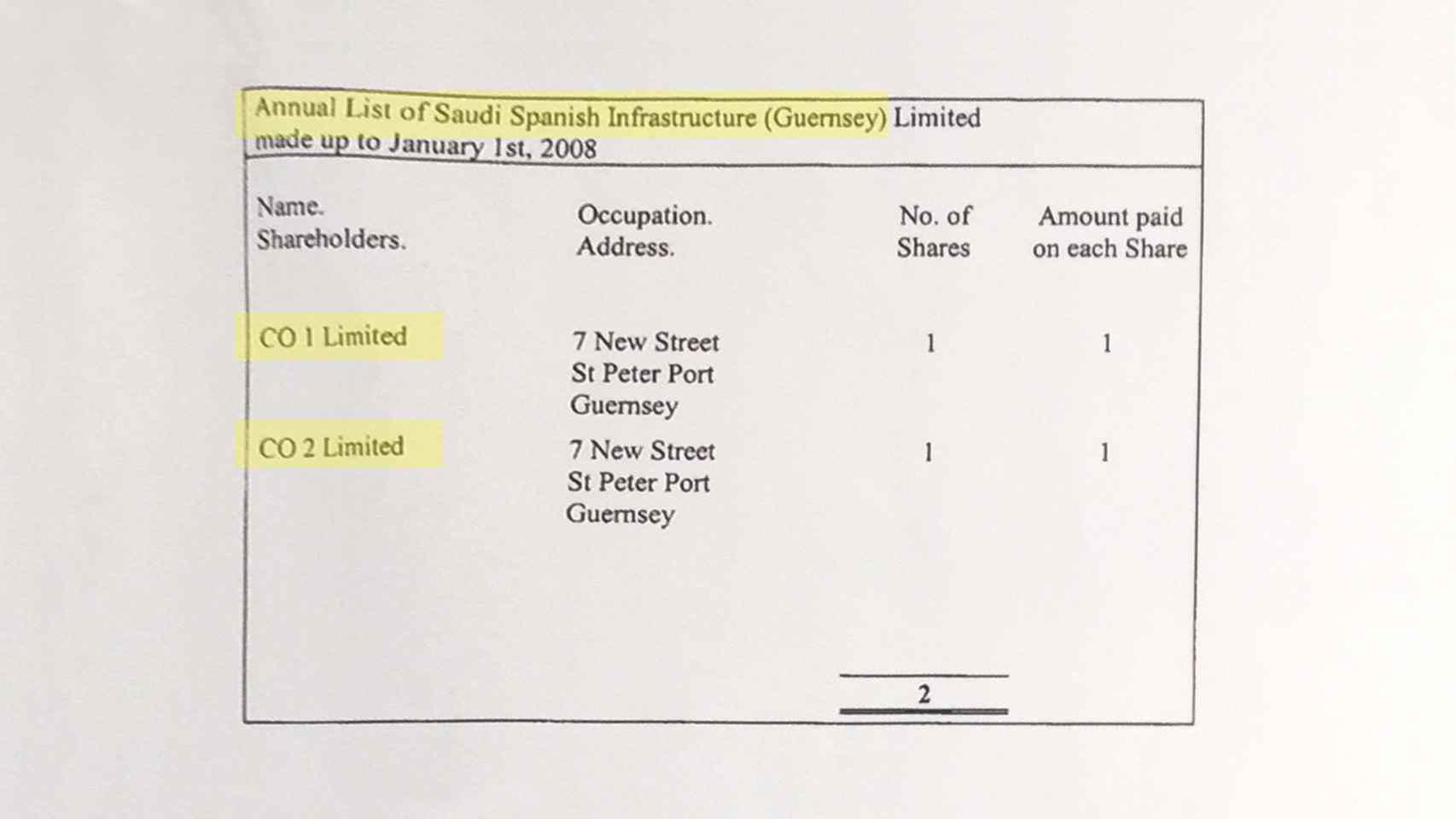 Estructura accionarial del Fondo Hispano-Saudí.