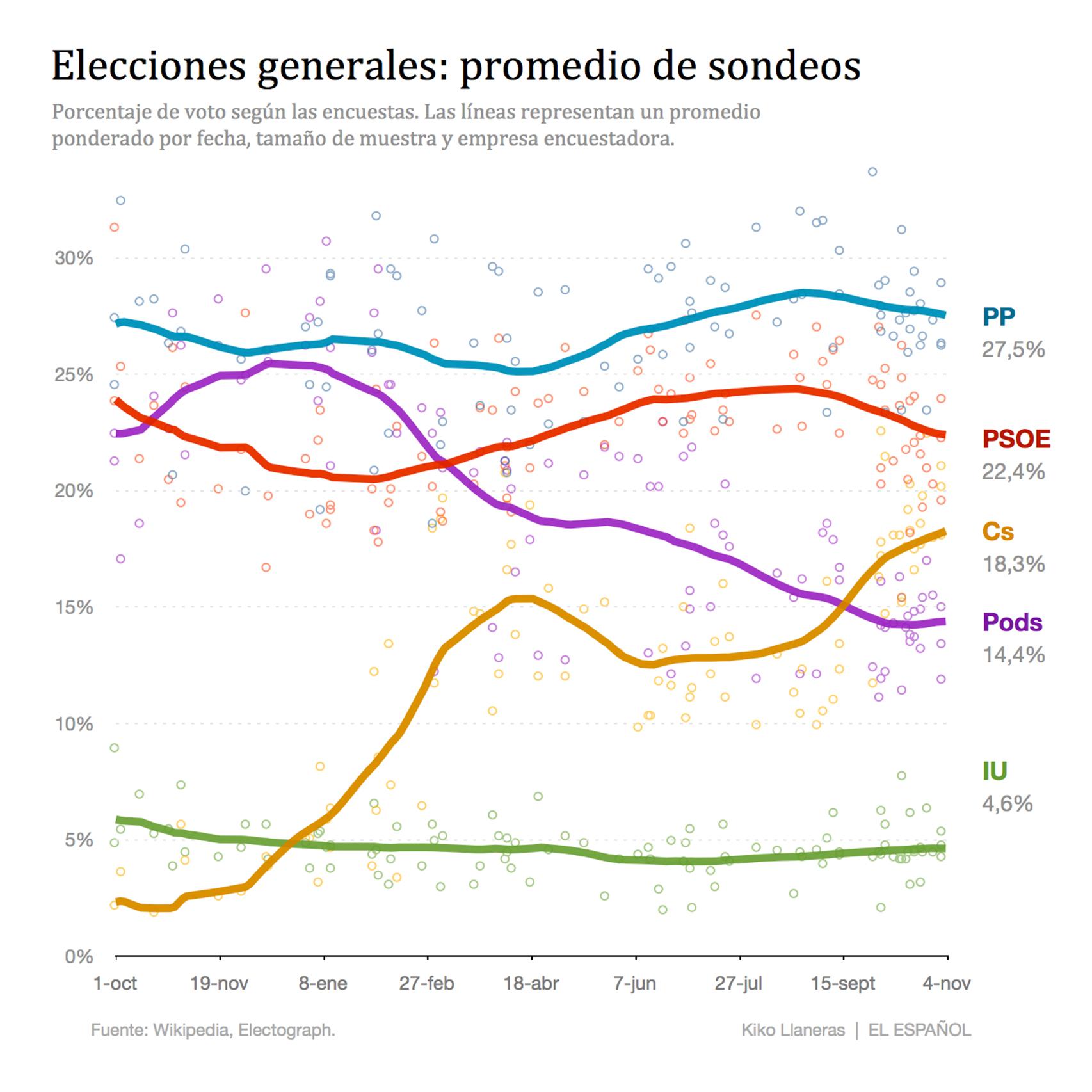 Así evolucionan las estimaciones de voto.