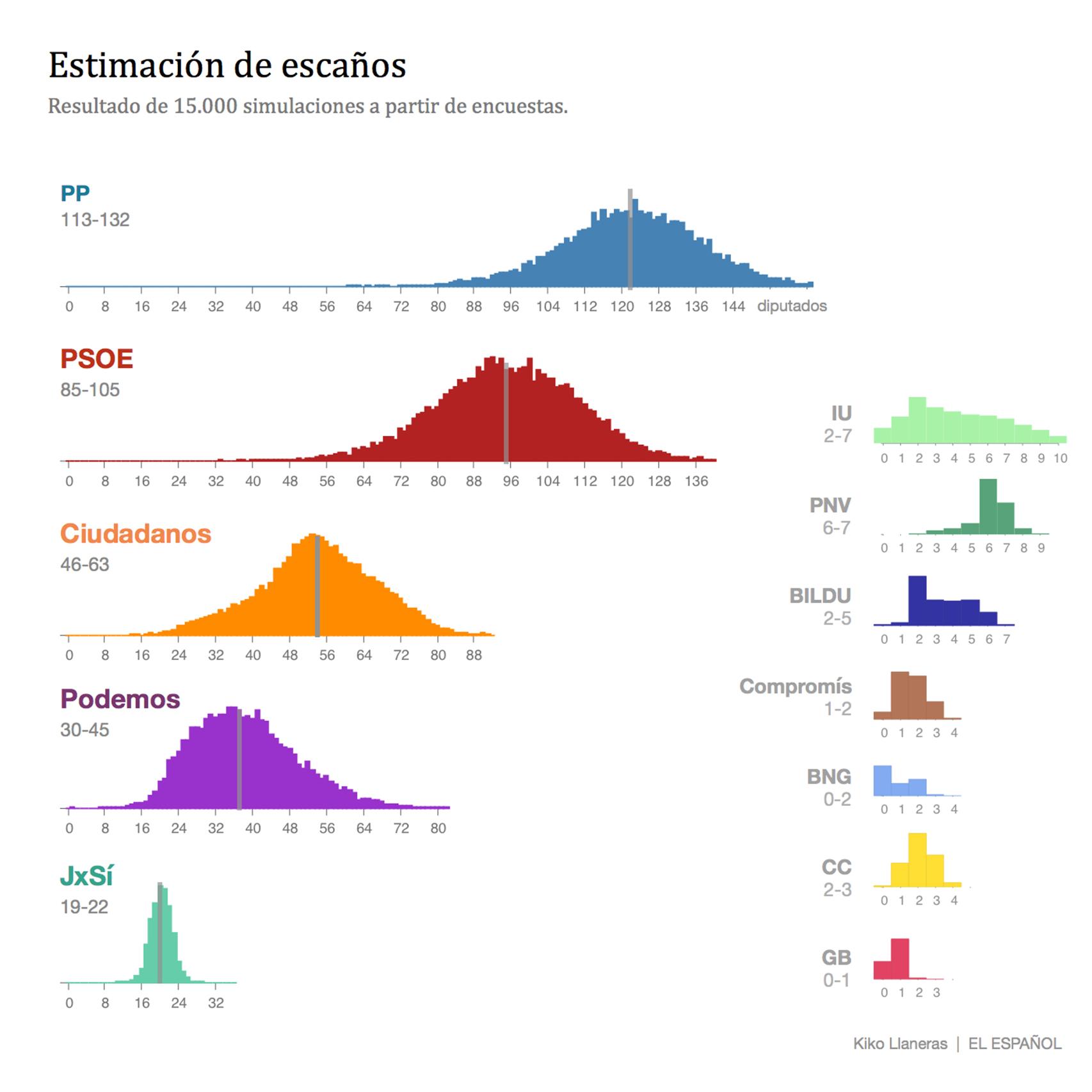 El PP y Ciudadanos, cerca de la mayoría absoluta para la coalición más posible