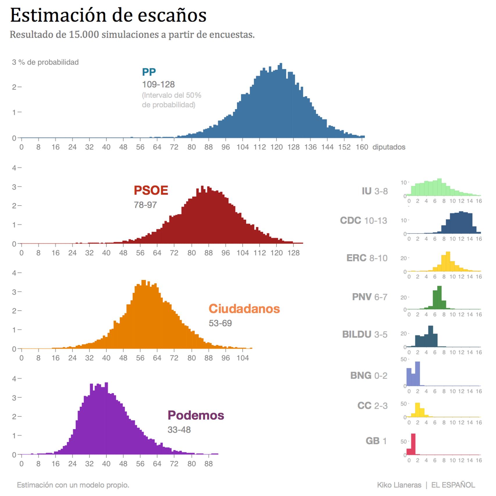 Cada gráfico es un histograma. El eje x representa un número de escaños y la altura de las barras la probabilidad de que el partido logre ese resultado.