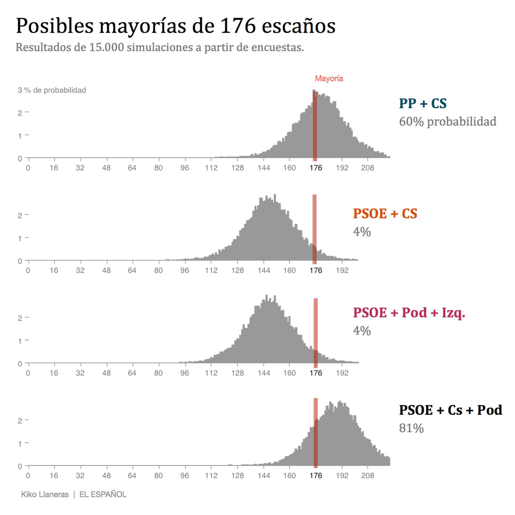 Probabilidad de sumar diferentes mayorías.