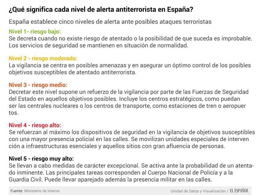 Niveles de alerta antiterrorista