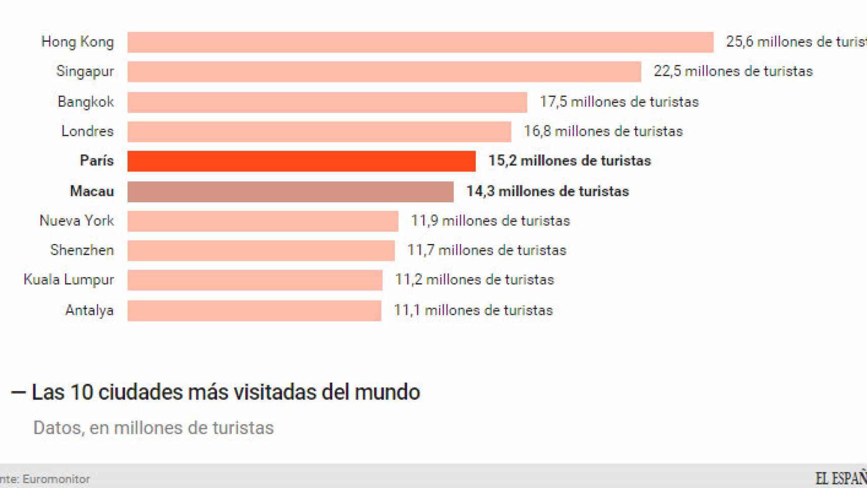 Las ciudades más visitadas del mundo.