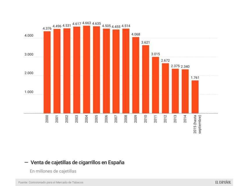 Evolución onsumo de cajetillas de tabaco en España