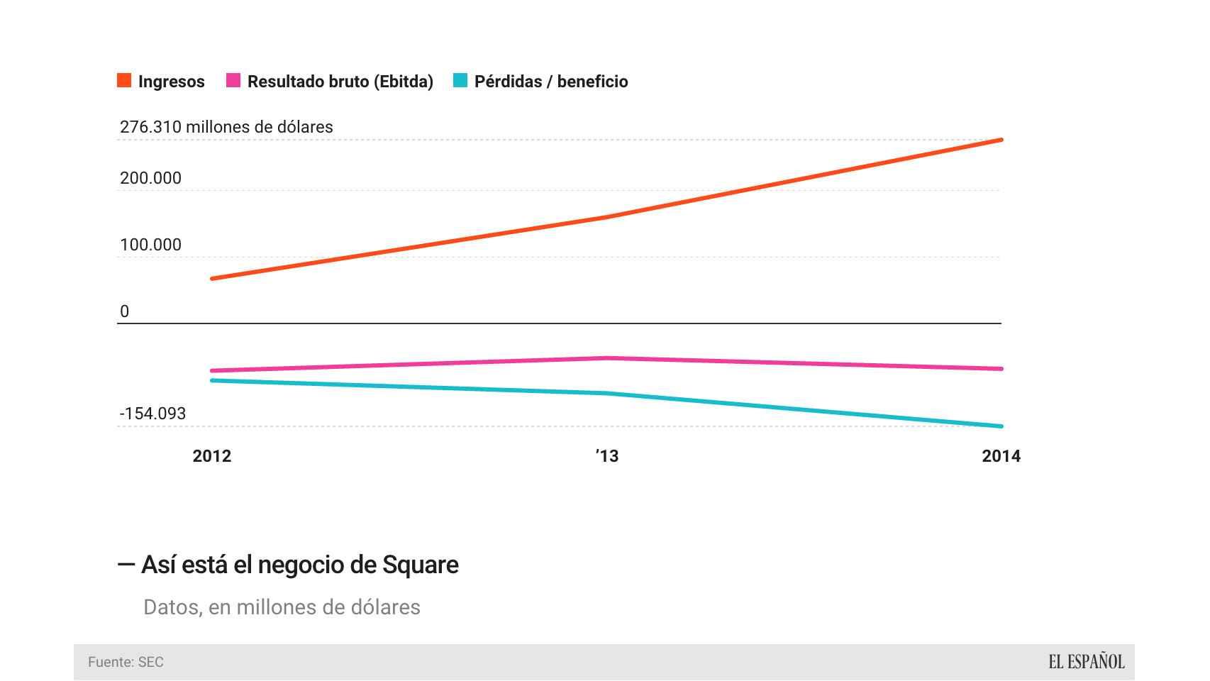 Evolución del negocio de Square.
