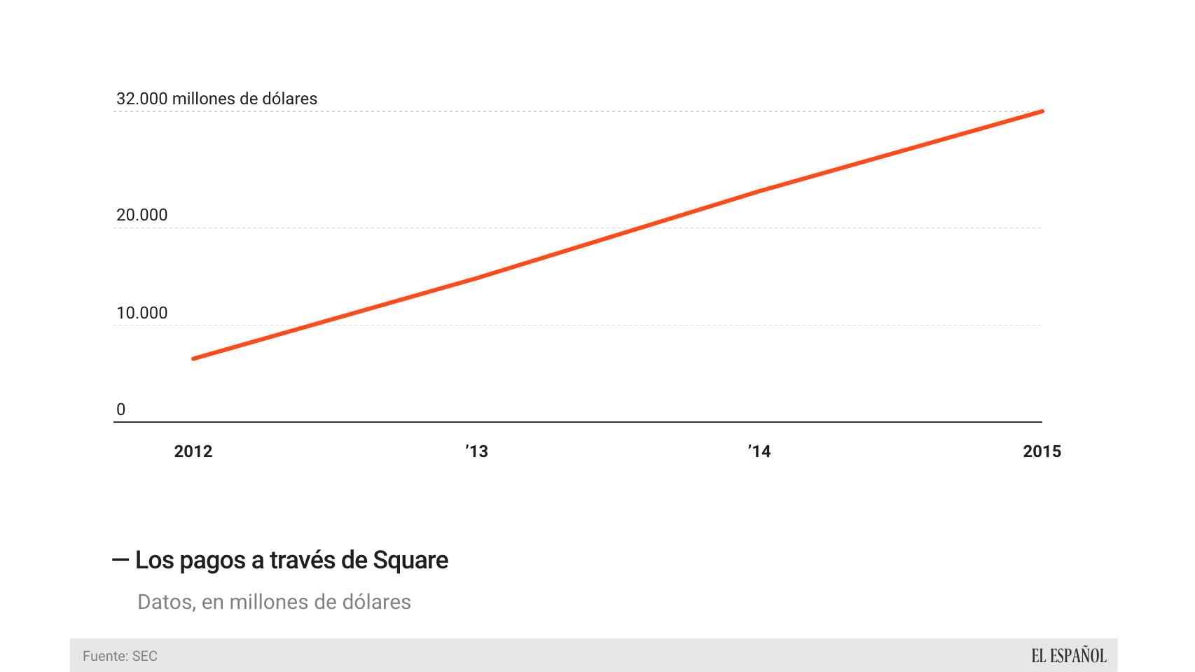 La evolución de los pagos a través de Square.