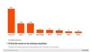 Las principales operaciones de startups en España.