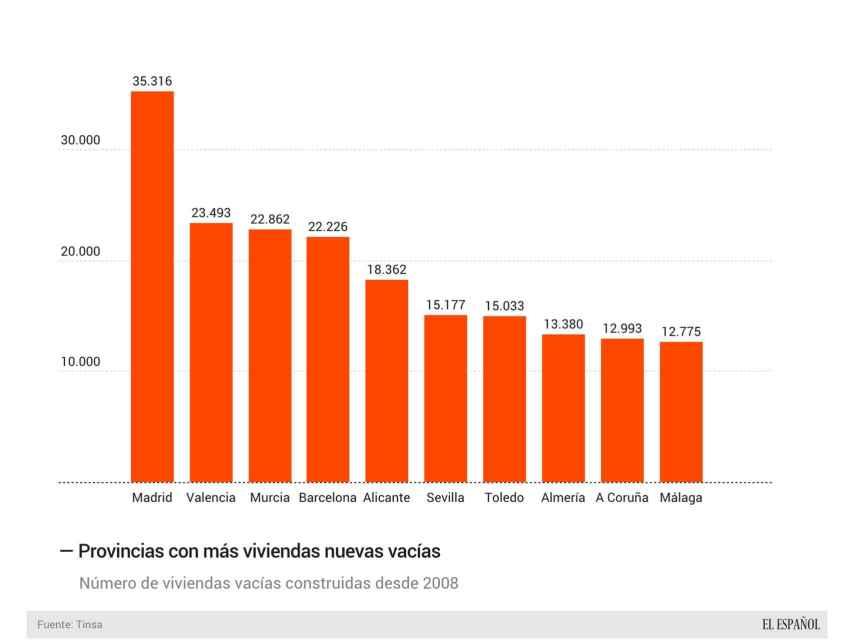 Provincias con más viviendas vacías
