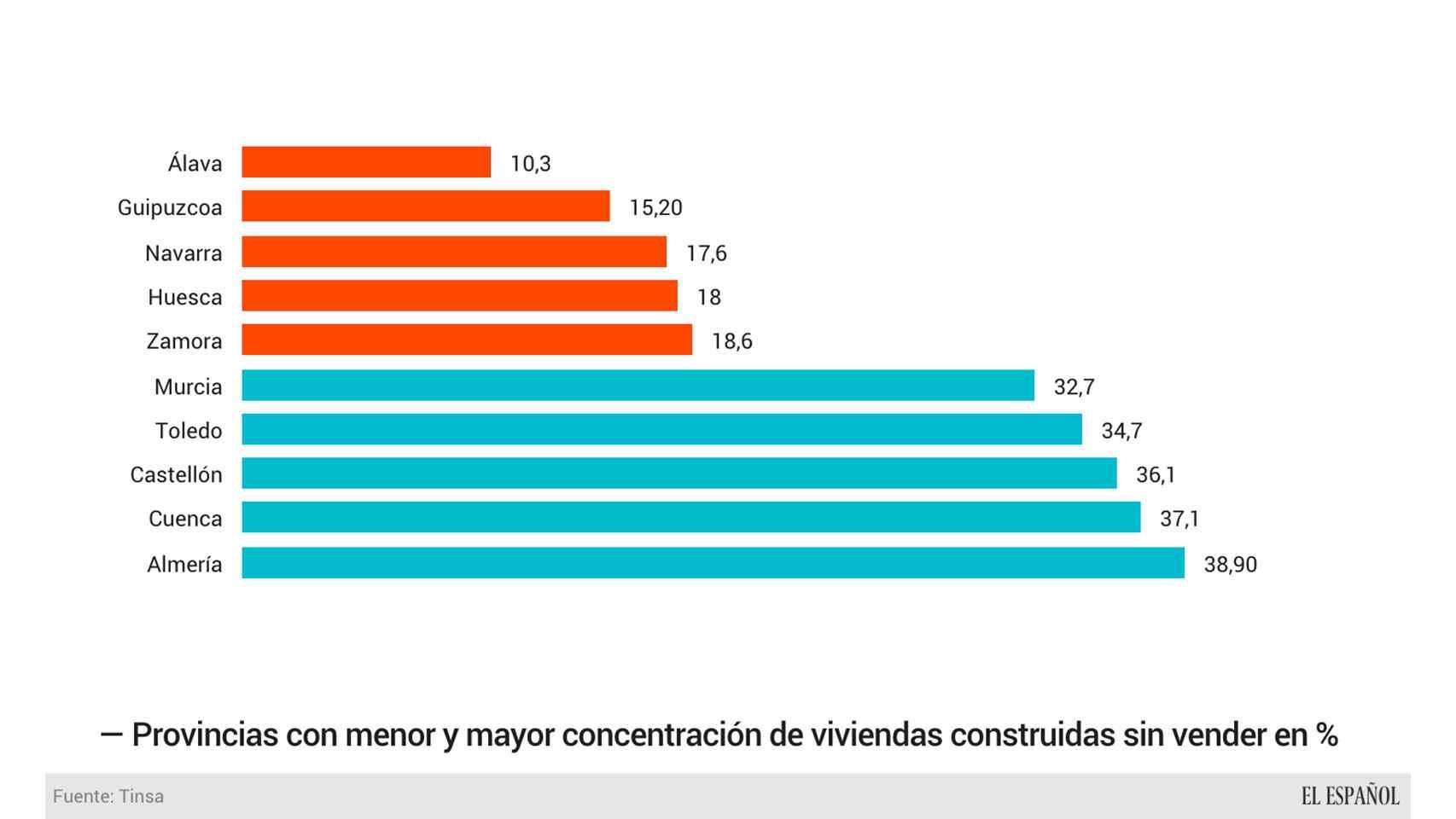Provincias con mayor y menor concentración relativa de stock