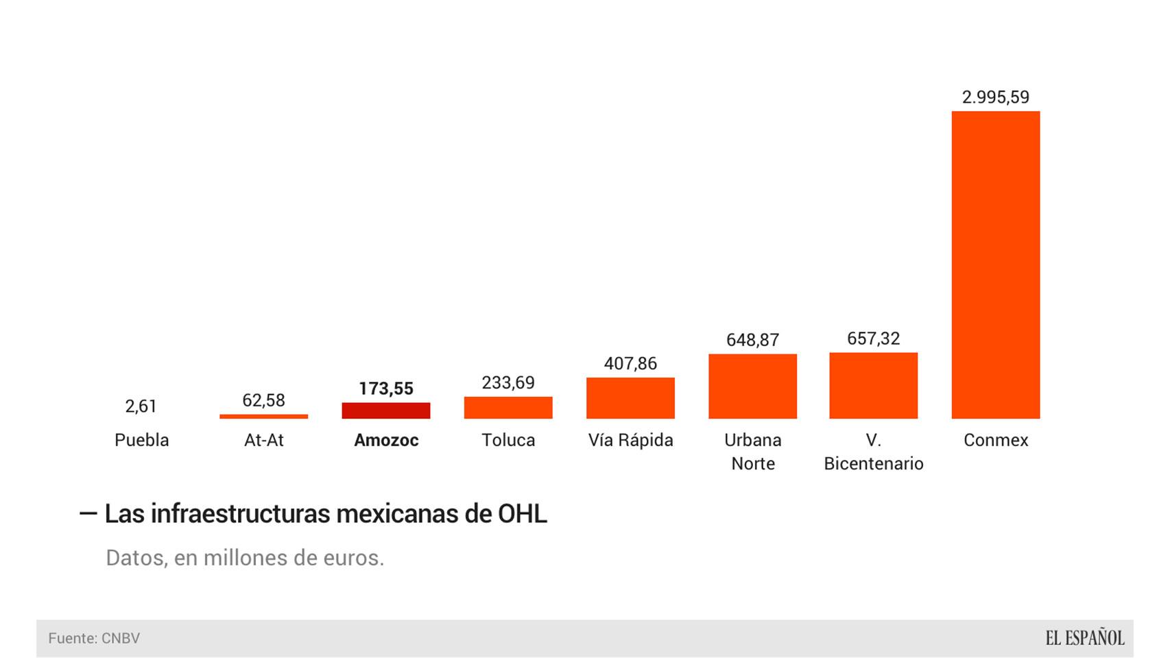La inversión de OHL en México.