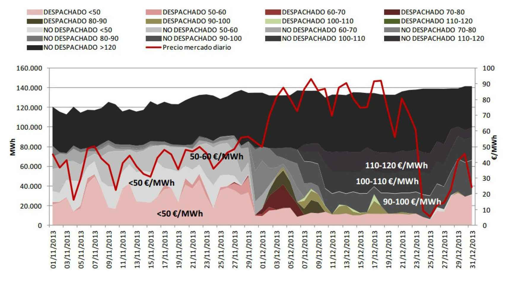 Cantidad de energía (GWh) ofertada entre los días 1 de noviembre a 31 de diciembre de 2013 por Iberdrola Generación correspondiente a las unidades Duero, Sil y Tajo clasificada por oferta despachada y no despachada y por banda de precio (Eur/MWh), junto con el precio del mercado diario (€/MWh)